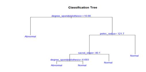 对于非离散变量将连续型数据离散化同样可以进行决策树分析.