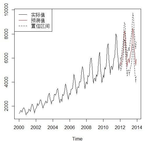 利用时间序列分析预测模型分析某季节性流行病的发展