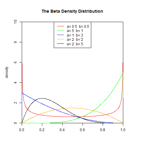 gamma函数_概率论中为什么说:任一分布函数是一个右连续函数.