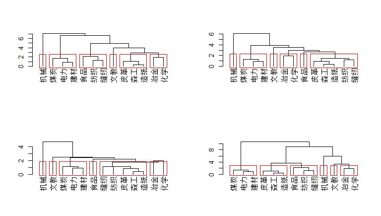 城市工业主成分分析后的聚类分类