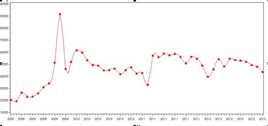 sas课程大作业-基于时间序列模型ga警情分析的应用