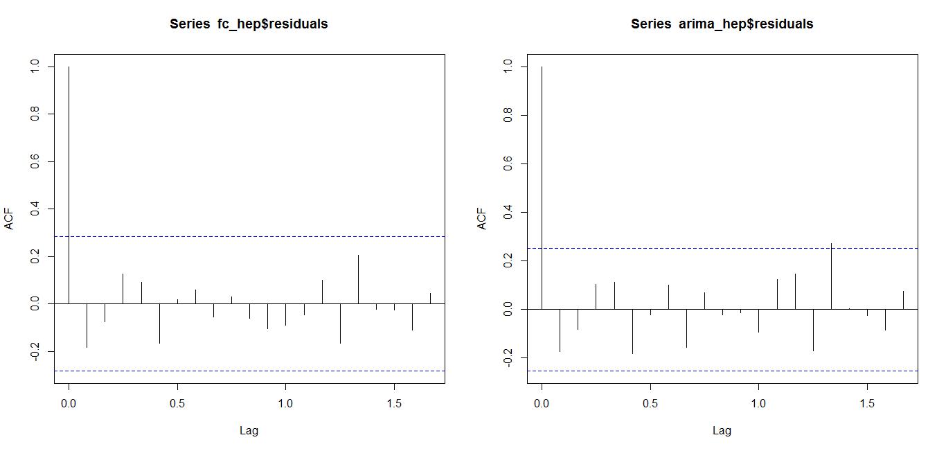使用时间序列相关模型对我国肝炎治疗领域