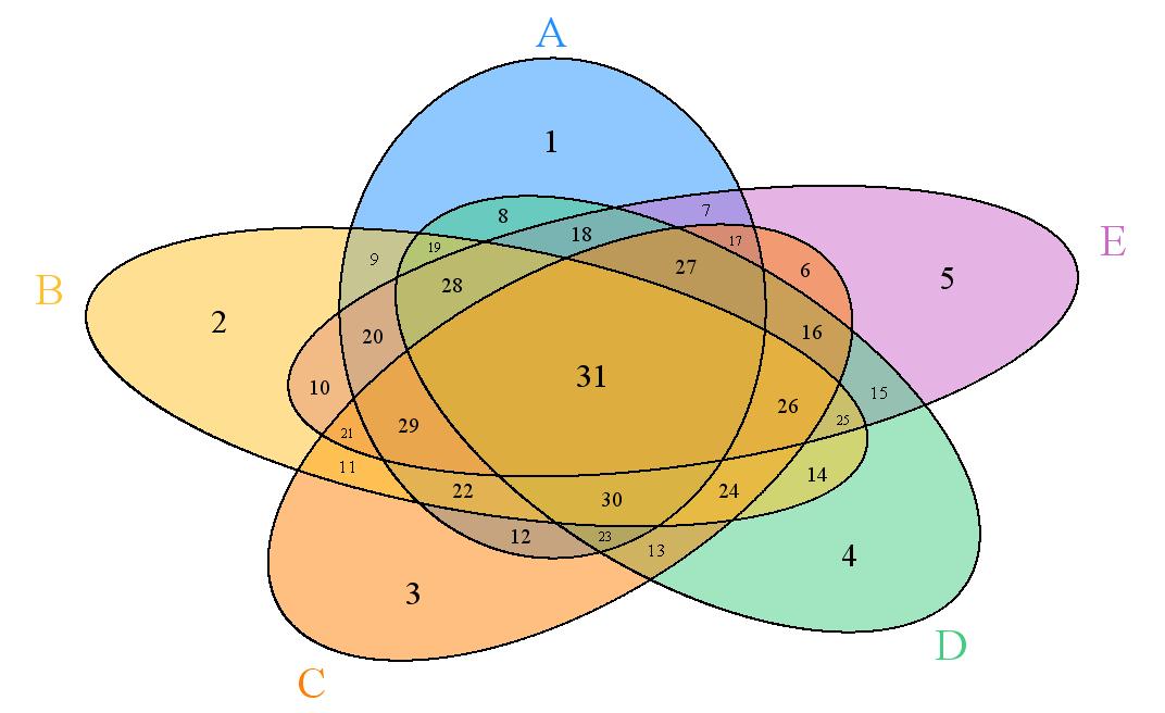 5 png Quintuple Venn Diagram
