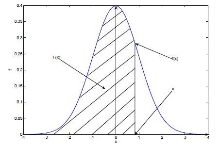 概率密度函数和分布函数之间的区别