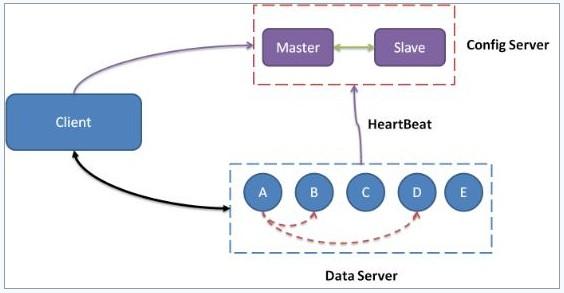 数据库存储结构