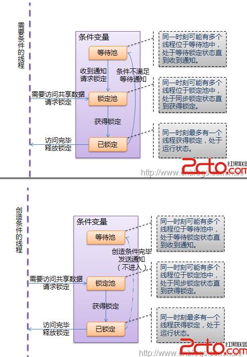 python线程指南 - python与数据分析-炼数成金-data