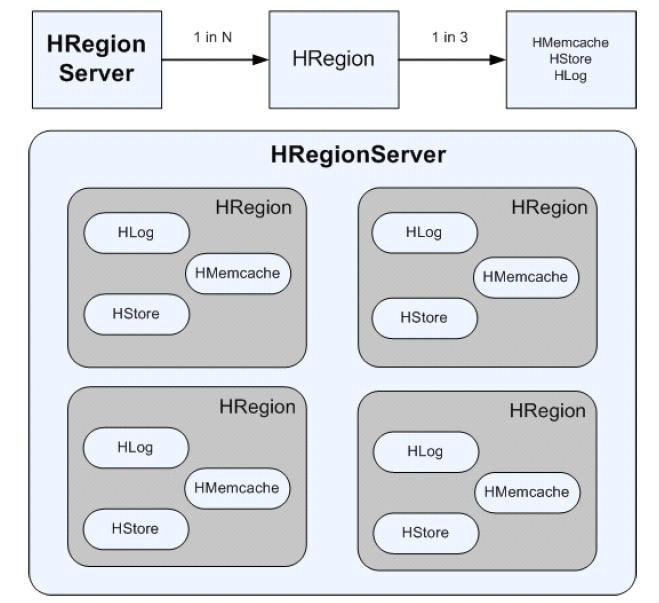 HBase的存储模型 Hadoop分布式数据分析平台
