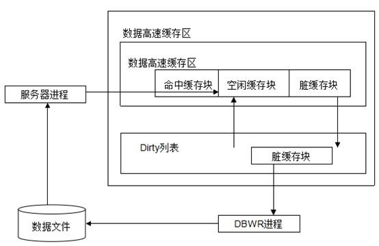 oracle的内存结构 - 关系型数据库数据分析-炼数成金