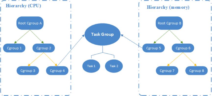 幼儿园层级分类图作业