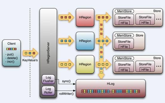 Hadoop之hbase工作机制 Hadoop分布式数据分析平台