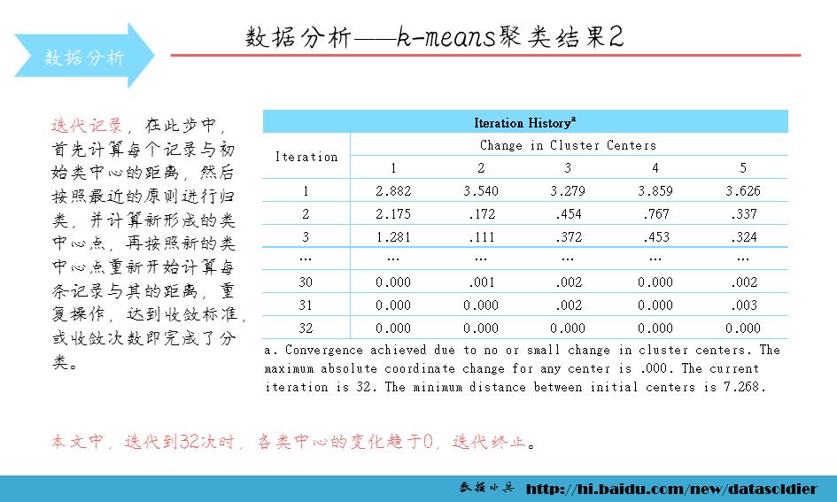 spss k-means聚类分析案例——某移动公司客户细分