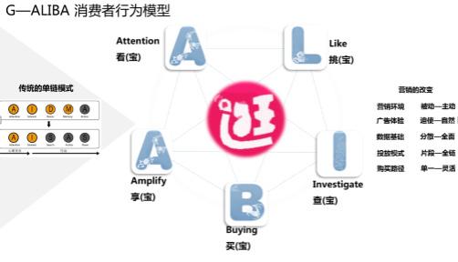 G-Aliba消费者行为模型