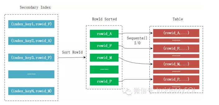要开启mrr还有一个比较重的参数是在变量optimizer_switch中的mrr和mrr_cost_based选项。mrr选项默认为on,mrr_cost_based选项默认为off。mrr_cost_based选项表示通过基于成本的算法来确定是否需要开启mrr特性。然而,在MySQL当前版本中,基于成本的算法过于保守,导致大部分情况下优化器都不会选择mrr特性。为了确保优化器使用mrr特性,请执行下面的SQL语句: