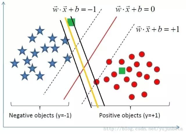r语与机学习(分类算)持向量机
