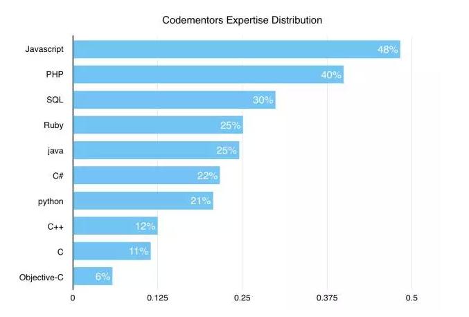 哪种编程语言最有钱途? - 大数据-炼数成金-D