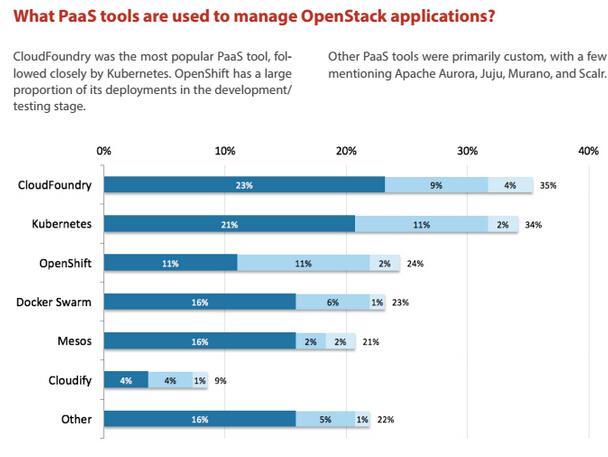 OpenStack & Docker 技术