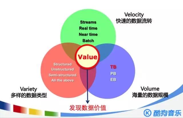 大数据架构案例 应用
