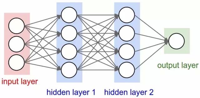 神经网络和深度学习简史(第一部分):从感知机到bp