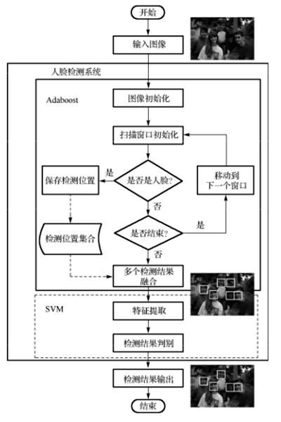 图4 基于级联Adaboost与SVM 人脸检测系统框图