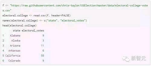 好,我们已经弄清楚选举人团,接下来就是投票数据了!同样,要找到投票数据,地方也有很多,我选择的是 electionprojection.com。除了名字押韵,这个网站结构简单,便于分析数据。我从这个网站上抓去了每个州的数据,得到了一份漂亮的表单。