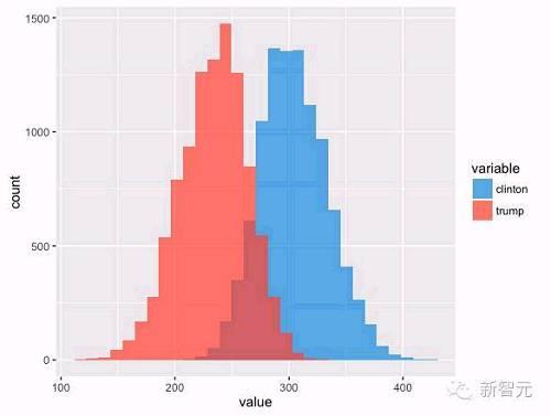好啦,接下来答案揭晓!谁会胜出?毫无意外,我们的模型预测希拉里将获胜,还不止一点点。不过,将这个结果与其他一些预测对比,结果也很有趣: